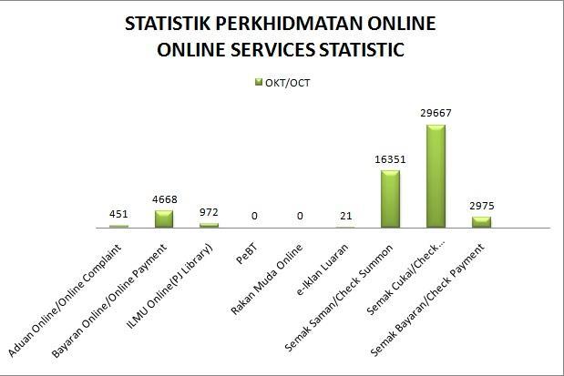 Graf Statistik Online Services